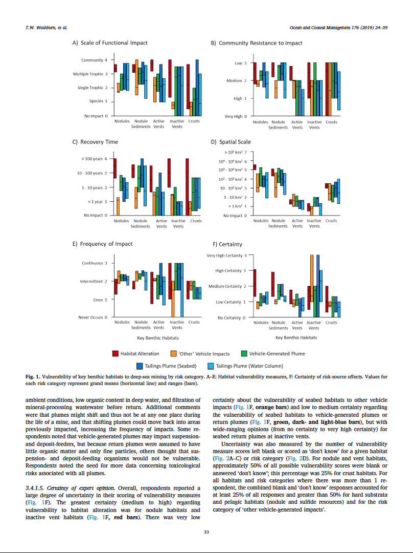 Ecological risk assessment for deep-sea mining